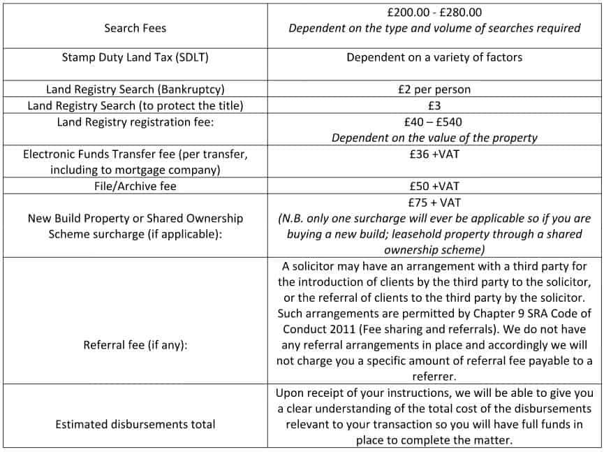 Typical Property Disbursements